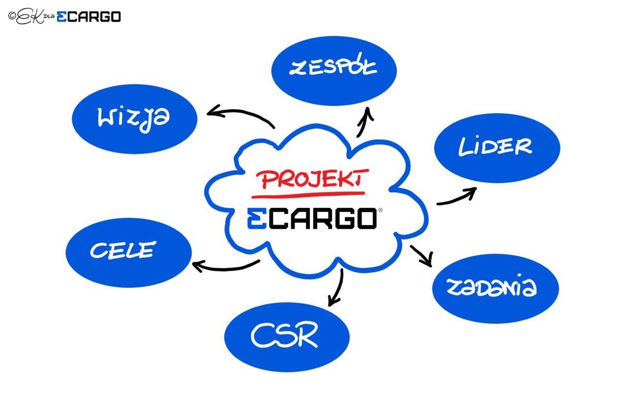 projekt-3CARGO-1280x812.jpg
